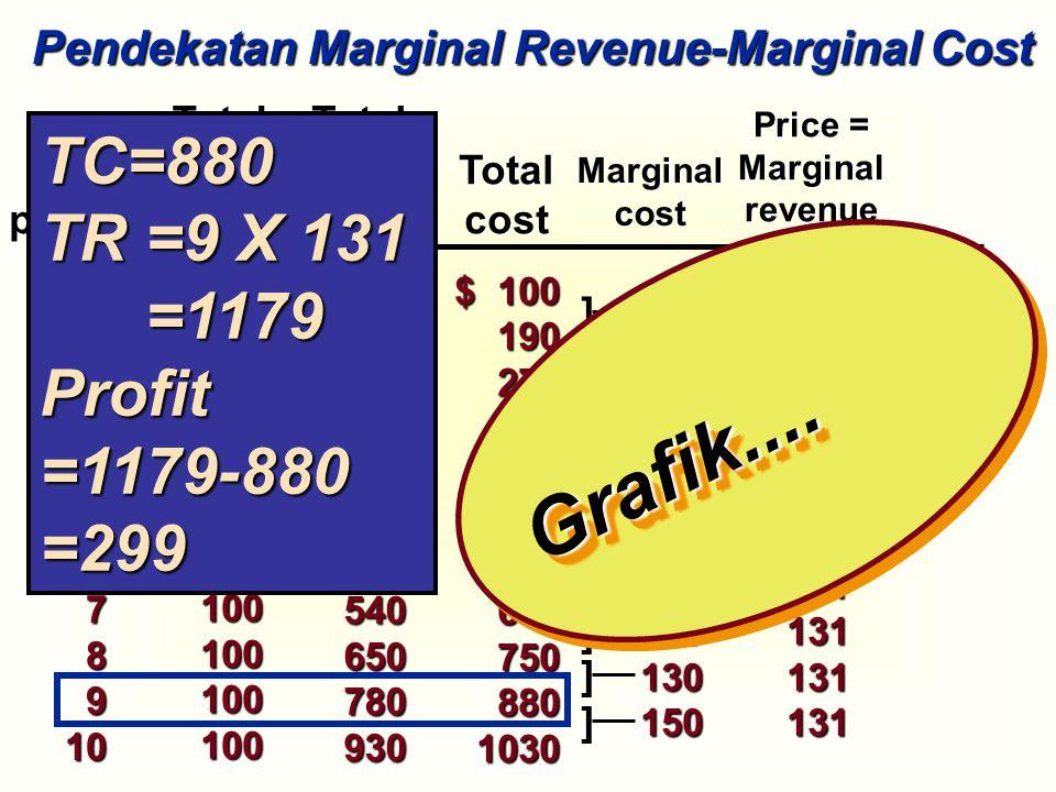 Grafik.... TC=880 TR =9 X 131 =1179 Profit =1179-880 =299