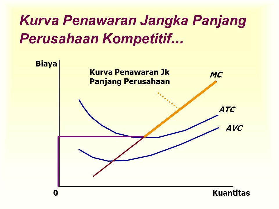 Kurva Penawaran Jangka Panjang Perusahaan Kompetitif...