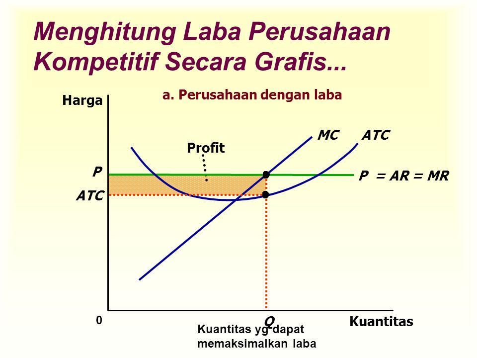 Menghitung Laba Perusahaan Kompetitif Secara Grafis...