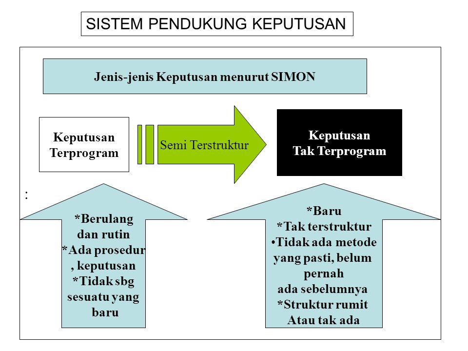 Jenis-jenis Keputusan menurut SIMON