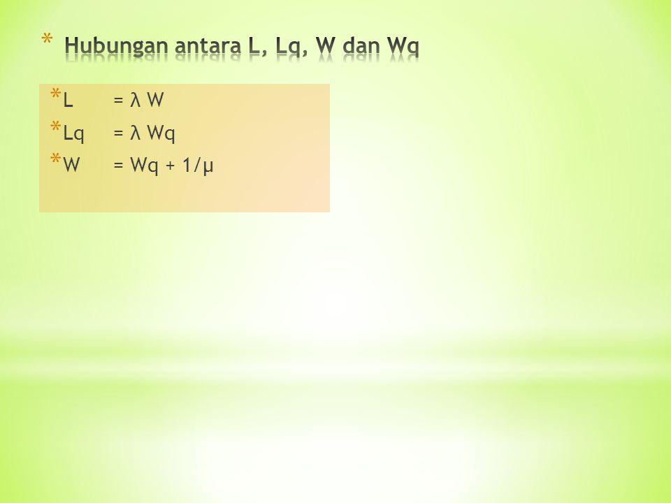 Hubungan antara L, Lq, W dan Wq