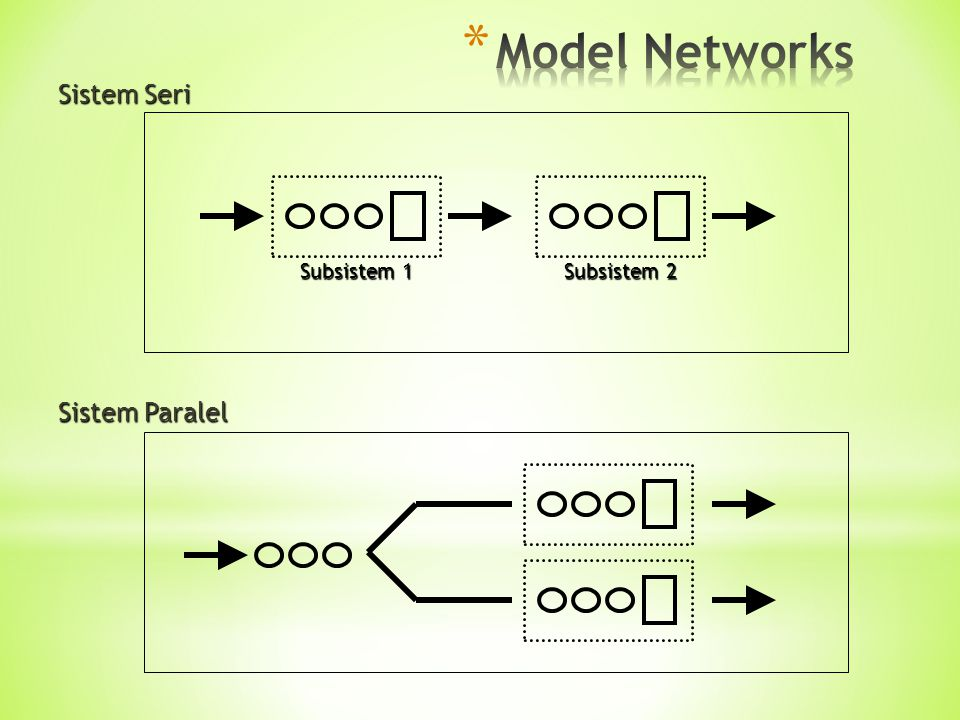 Model Networks Sistem Seri Subsistem 1 Subsistem 2 Sistem Paralel