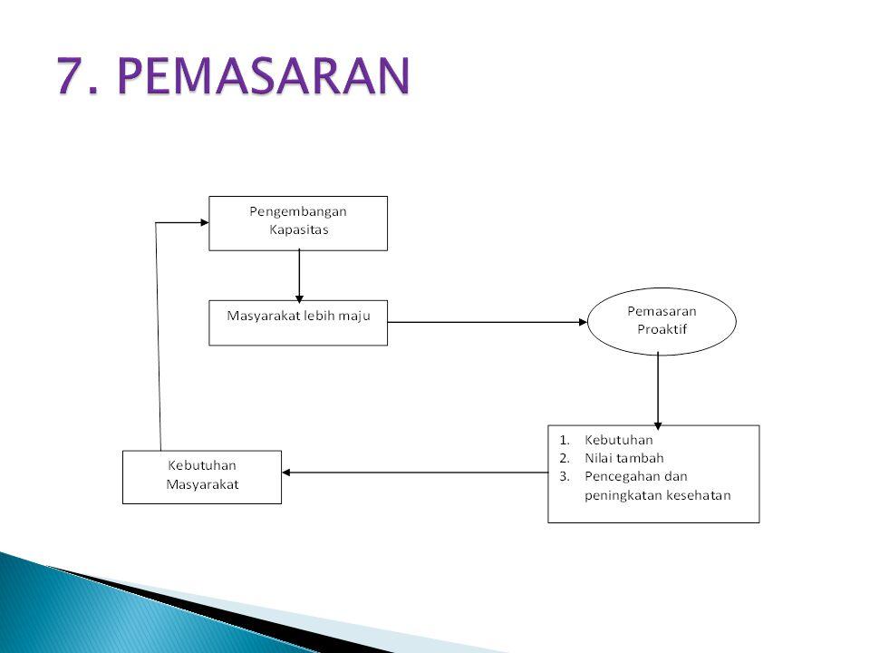7. PEMASARAN