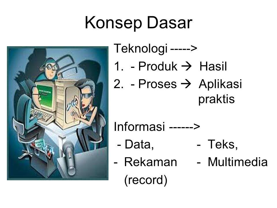Konsep Dasar Teknologi -----> 1. - Produk  Hasil