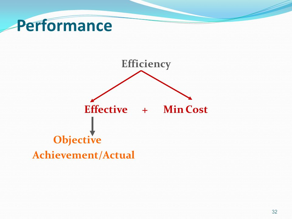 Efficiency Effective + Min Cost Objective Achievement/Actual