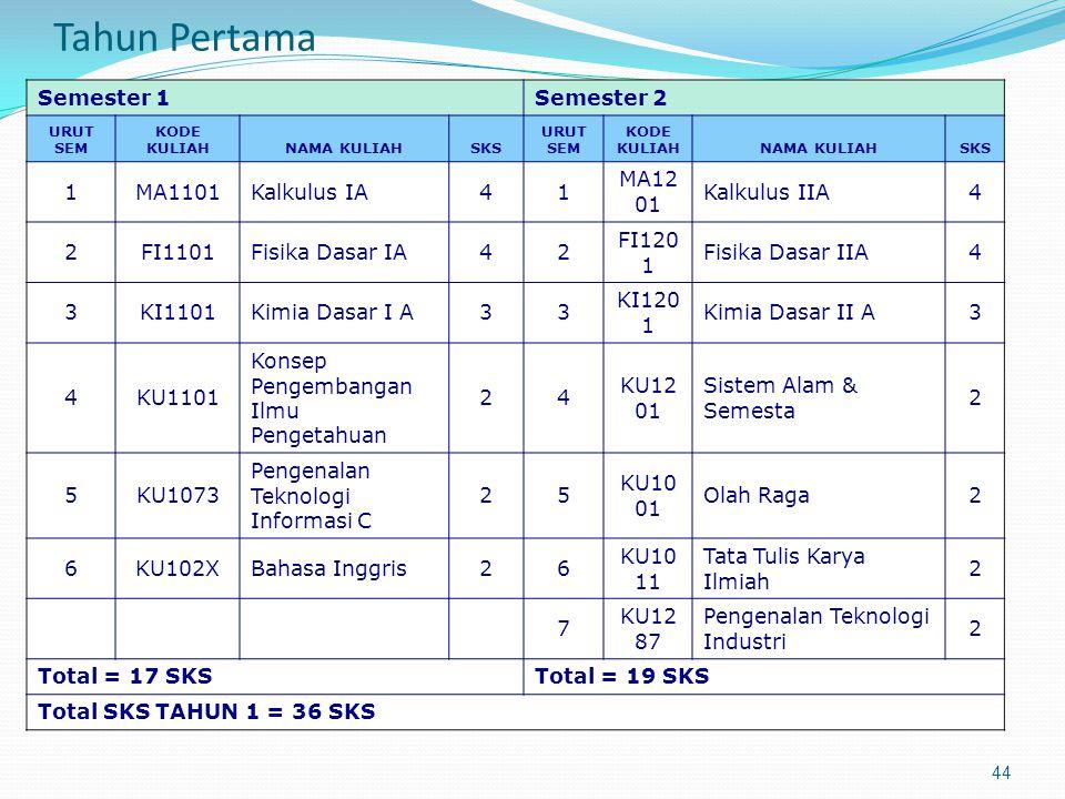 Tahun Pertama Semester 1 Semester 2 1 MA1101 Kalkulus IA 4 MA1201