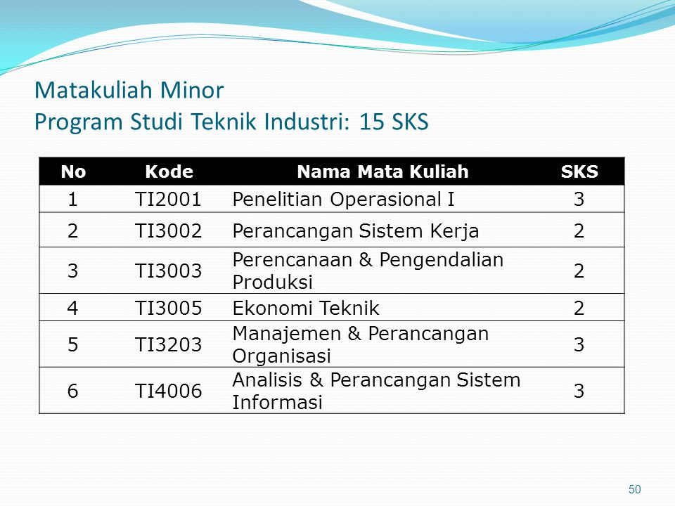 Matakuliah Minor Program Studi Teknik Industri: 15 SKS