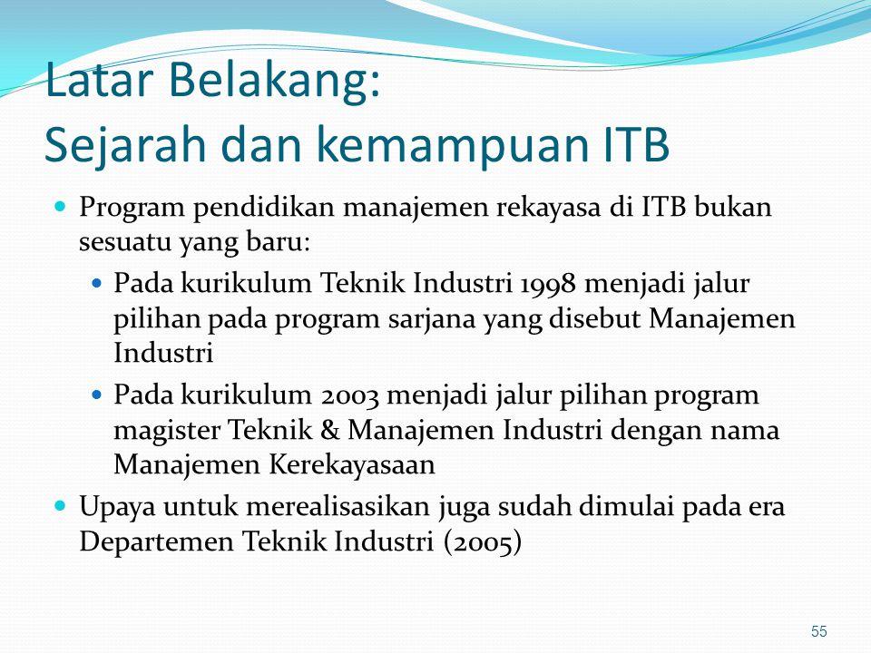 Latar Belakang: Sejarah dan kemampuan ITB