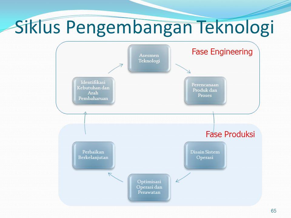 Siklus Pengembangan Teknologi