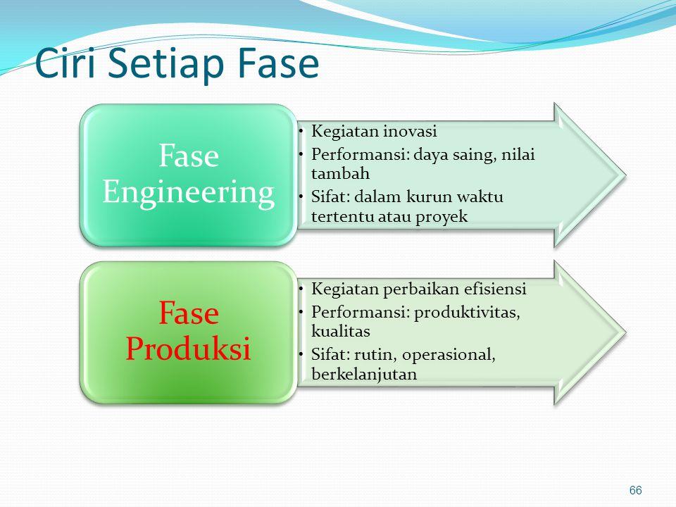 Ciri Setiap Fase Fase Engineering Kegiatan inovasi