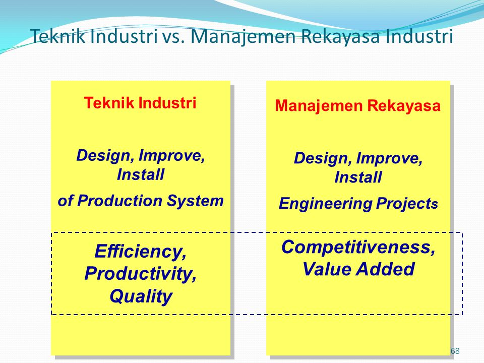 Teknik Industri vs. Manajemen Rekayasa Industri