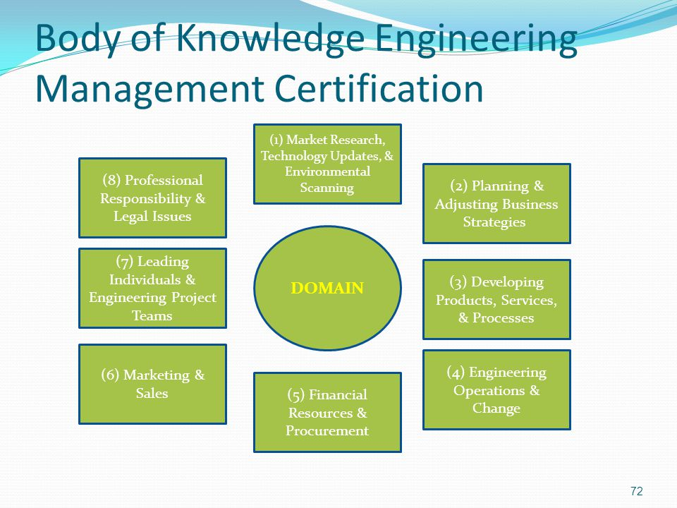 Body of Knowledge Engineering Management Certification