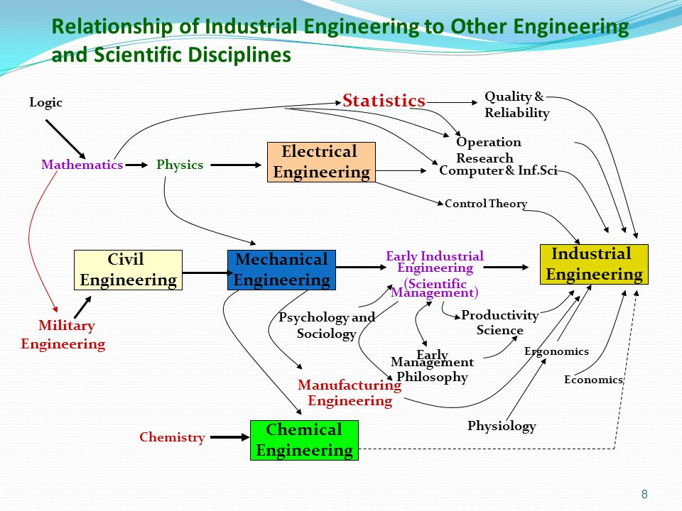 Early Industrial Engineering (Scientific Management)