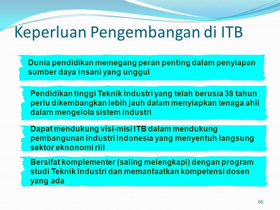 Keperluan Pengembangan di ITB