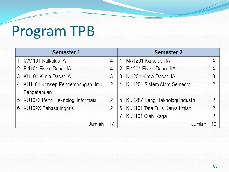Program TPB Semester 1 Semester 2 1 MA1101 Kalkulus IA 4
