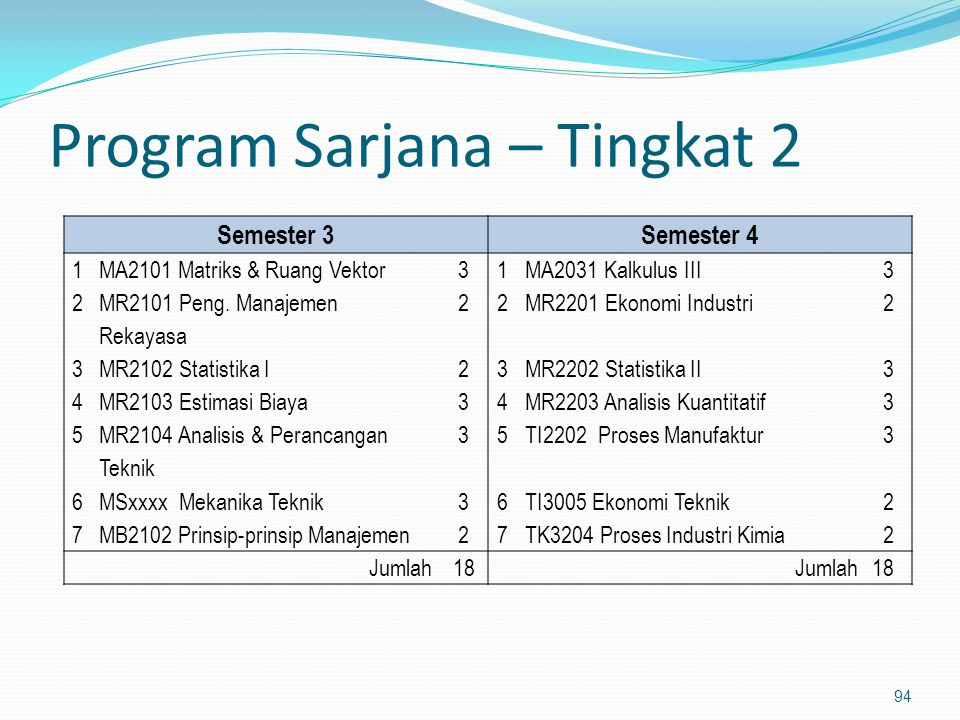 Program Sarjana – Tingkat 2