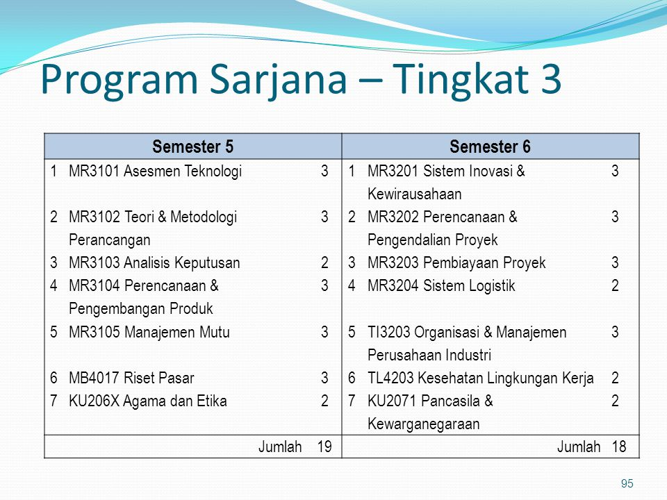 Program Sarjana – Tingkat 3