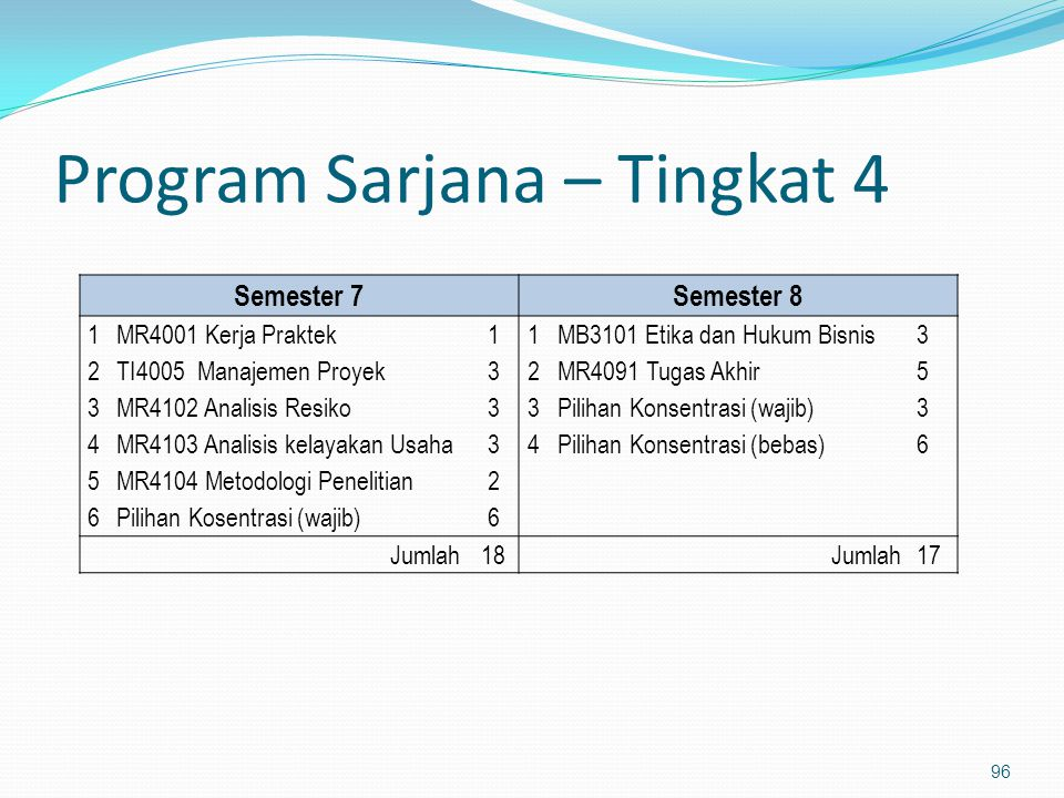 Program Sarjana – Tingkat 4
