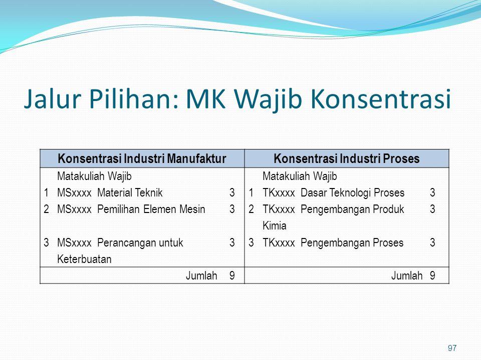 Jalur Pilihan: MK Wajib Konsentrasi