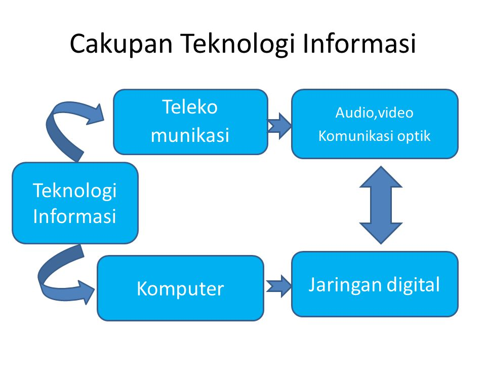 Cakupan Teknologi Informasi