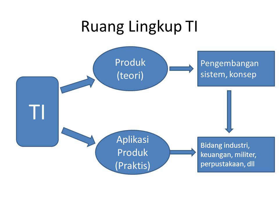 TI Ruang Lingkup TI Produk (teori) Aplikasi Produk (Praktis)