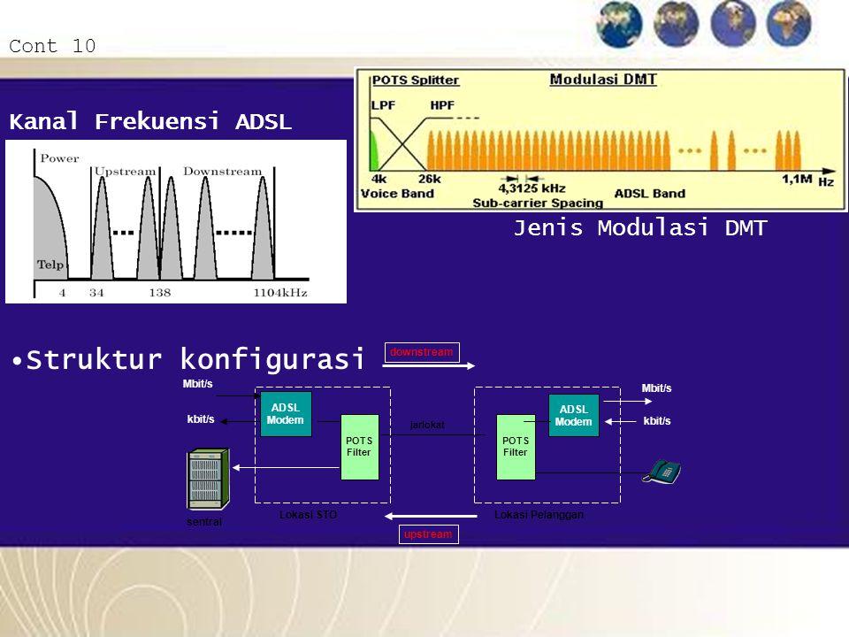 Struktur konfigurasi Kanal Frekuensi ADSL Jenis Modulasi DMT Cont 10