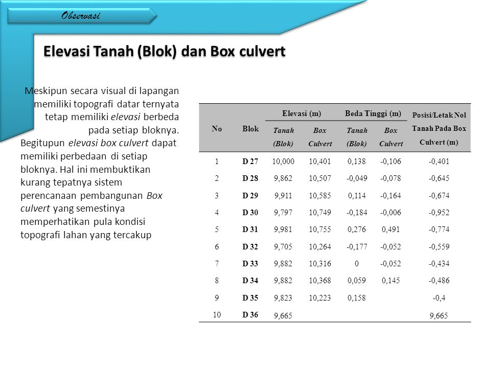 Posisi/Letak Nol Tanah Pada Box Culvert (m)