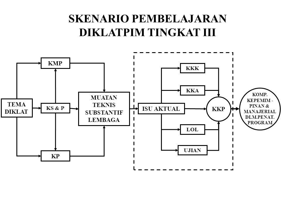 SKENARIO PEMBELAJARAN DIKLATPIM TINGKAT III