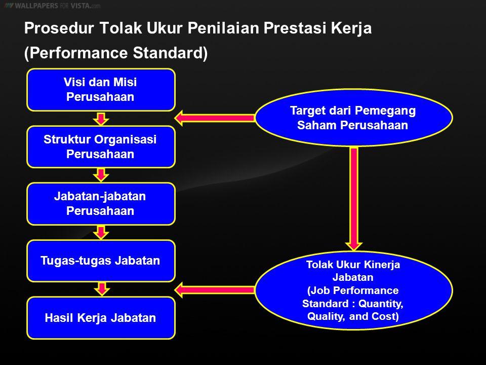 Prosedur Tolak Ukur Penilaian Prestasi Kerja (Performance Standard)