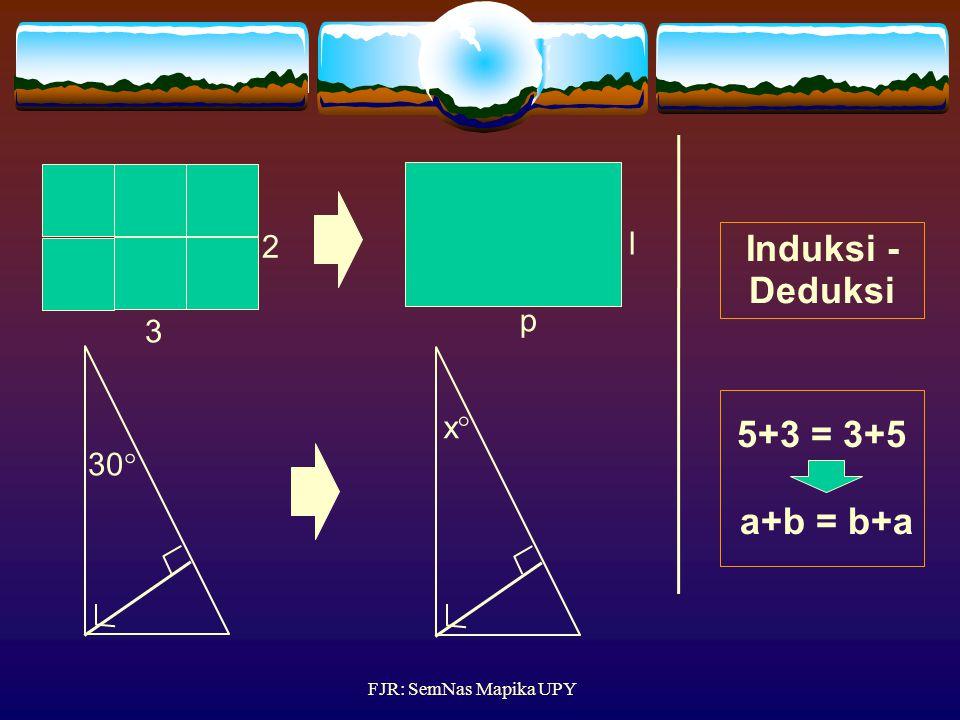 Induksi - Deduksi 5+3 = 3+5 a+b = b+a
