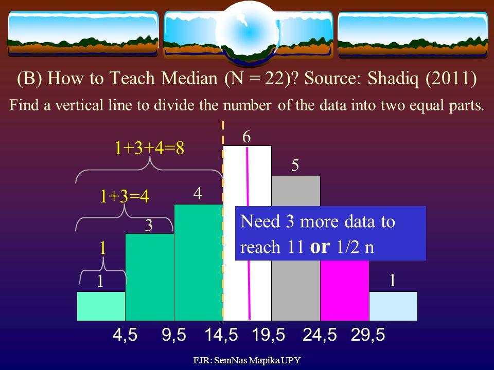 (B) How to Teach Median (N = 22) Source: Shadiq (2011)