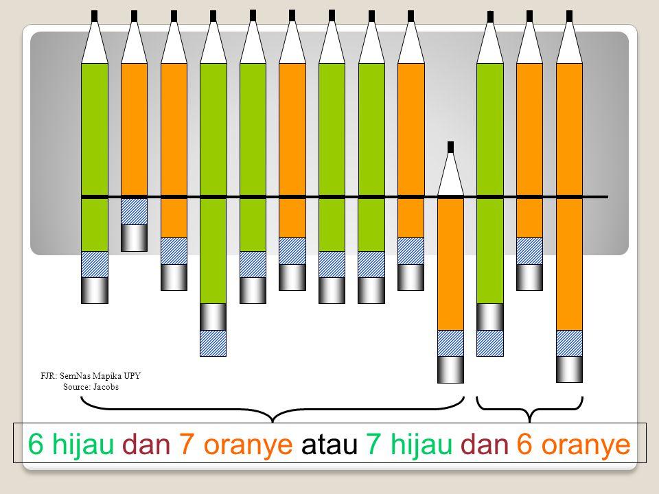 6 hijau dan 7 oranye atau 7 hijau dan 6 oranye