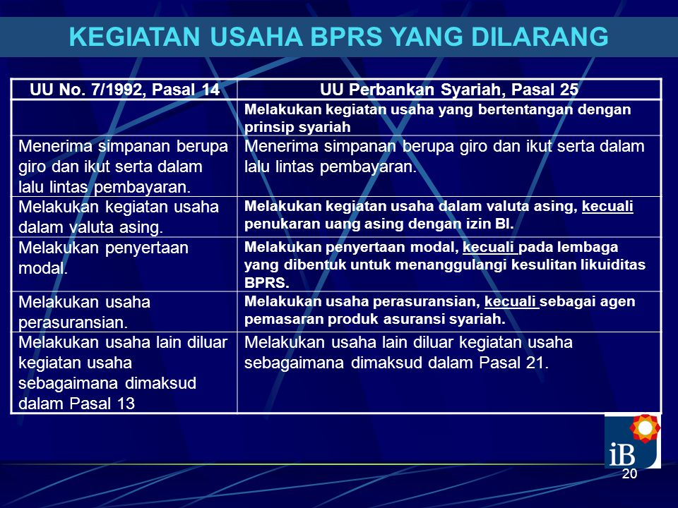 KEGIATAN USAHA BPRS YANG DILARANG UU Perbankan Syariah, Pasal 25