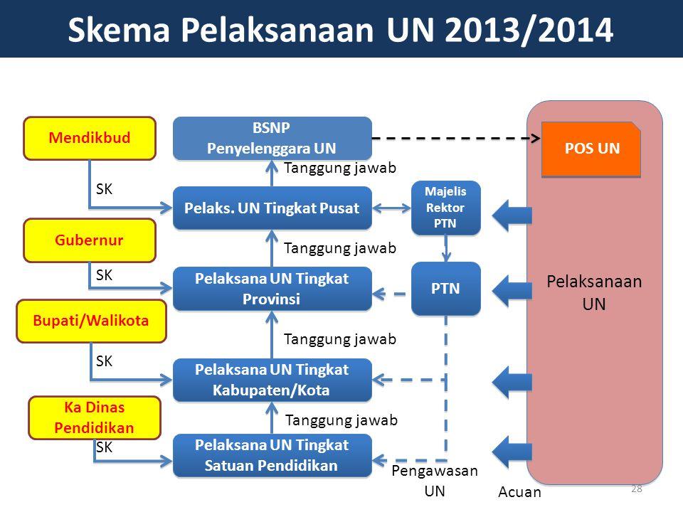 Skema Pelaksanaan UN 2013/2014 Pelaksanaan UN BSNP Mendikbud