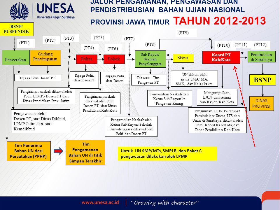 JALUR PENGAMANAN, PENGAWASAN DAN PENDISTRIBUSIAN BAHAN UJIAN NASIONAL PROVINSI JAWA TIMUR TAHUN 2012-2013