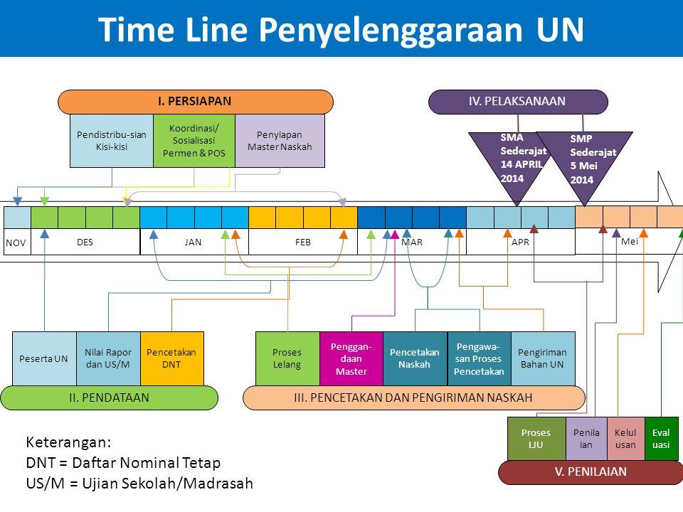 Time Line Penyelenggaraan UN