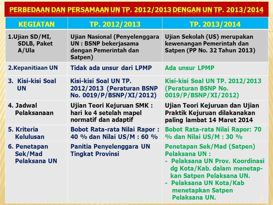 PERBEDAAN DAN PERSAMAAN UN TP. 2012/2013 DENGAN UN TP. 2013/2014