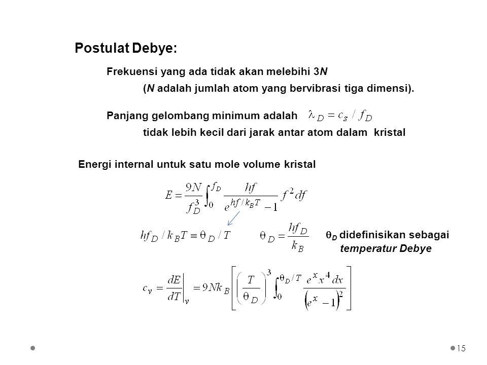 Postulat Debye: Frekuensi yang ada tidak akan melebihi 3N