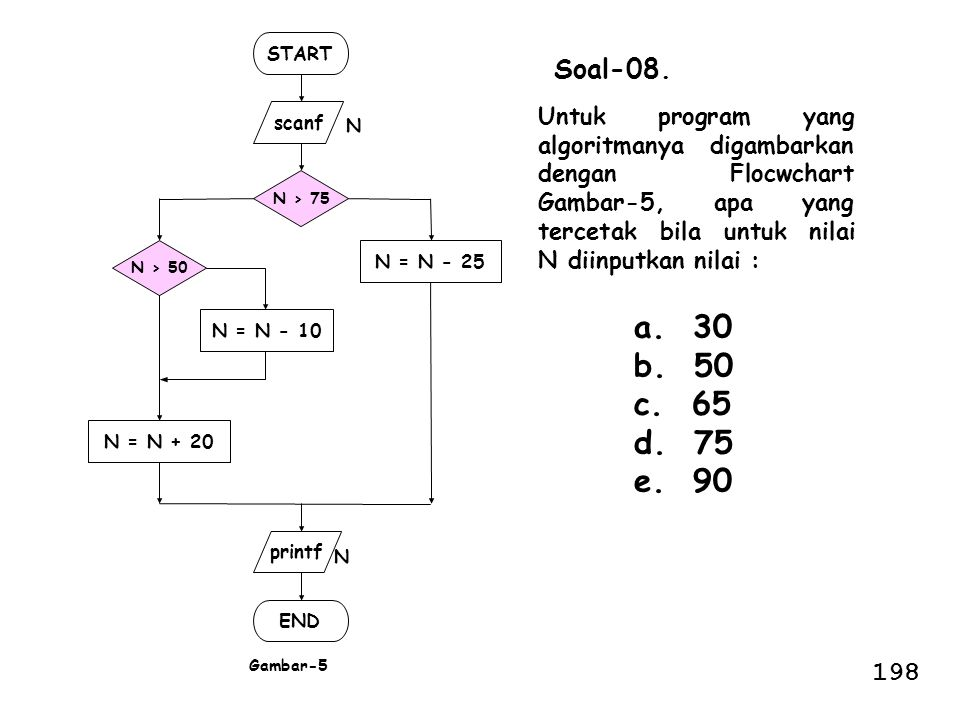 START N > 75. scanf. END. N. Gambar-5. N = N - 10. N = N - 25. printf. N > 50. N = N + 20.