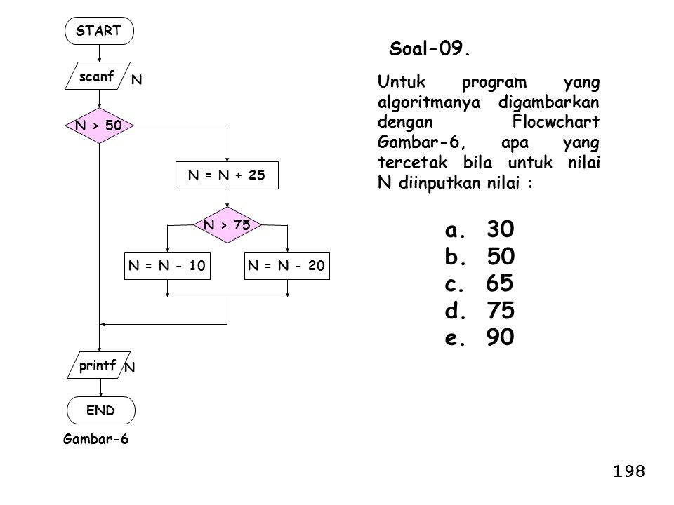 START N > 50. scanf. END. N. printf. Gambar-6. N > 75. N = N - 10. N = N - 20. N = N + 25.