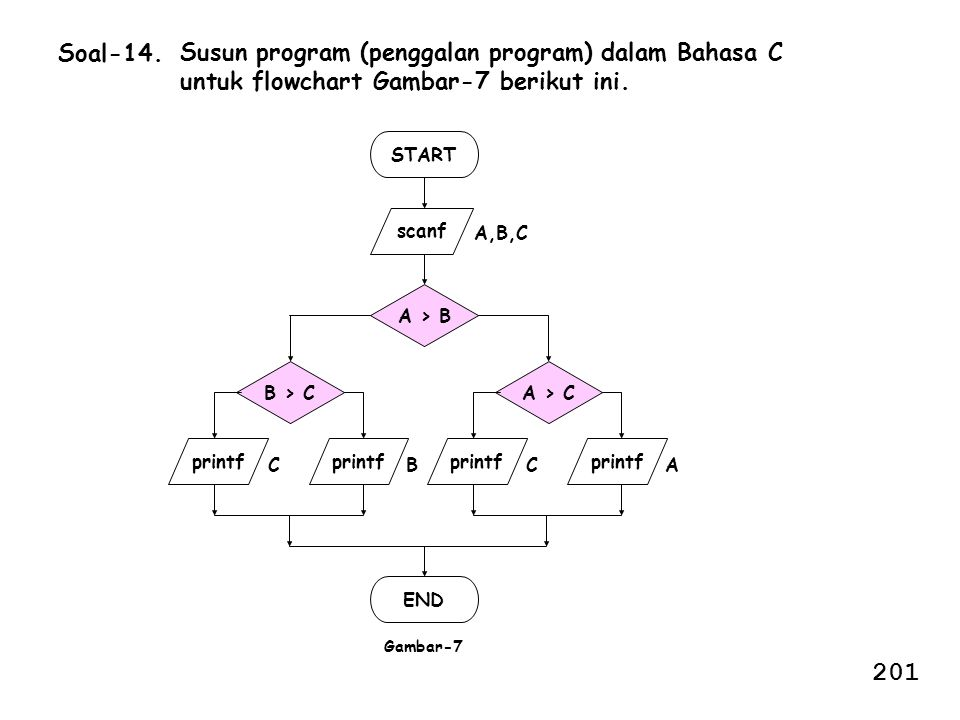 Soal-14. Susun program (penggalan program) dalam Bahasa C untuk flowchart Gambar-7 berikut ini. START.