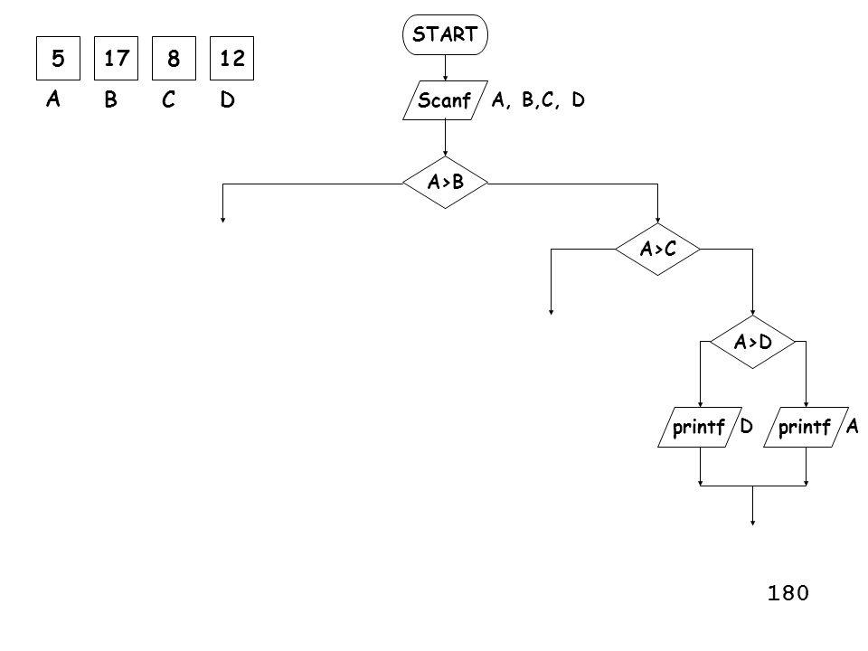 180 5 17 8 12 A B C D START Scanf A, B,C, D A>B A>C A>D