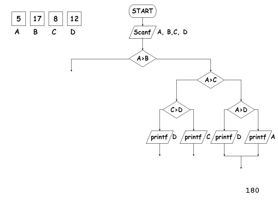 180 5 17 8 12 A B C D START Scanf A, B,C, D A>B A>C C>D