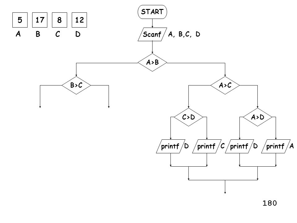 180 5 17 8 12 A B C D START Scanf A, B,C, D A>B B>C A>C