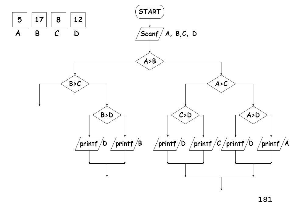 181 5 17 8 12 A B C D START Scanf A, B,C, D A>B B>C A>C