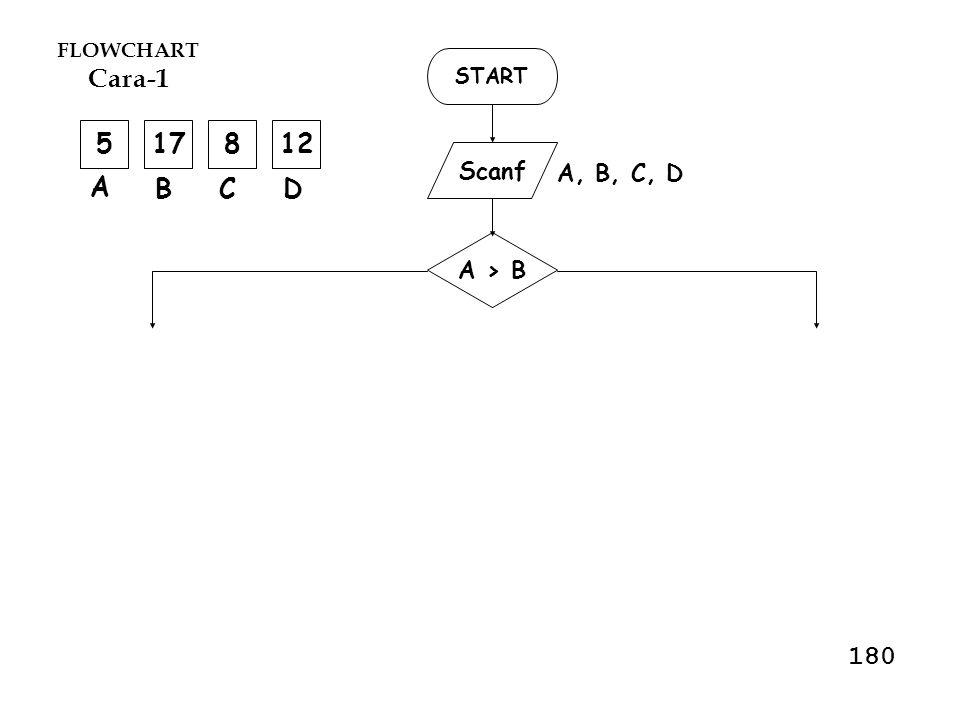 FLOWCHART Cara-1 START 5 17 8 12 Scanf A, B, C, D A B C D A > B 180