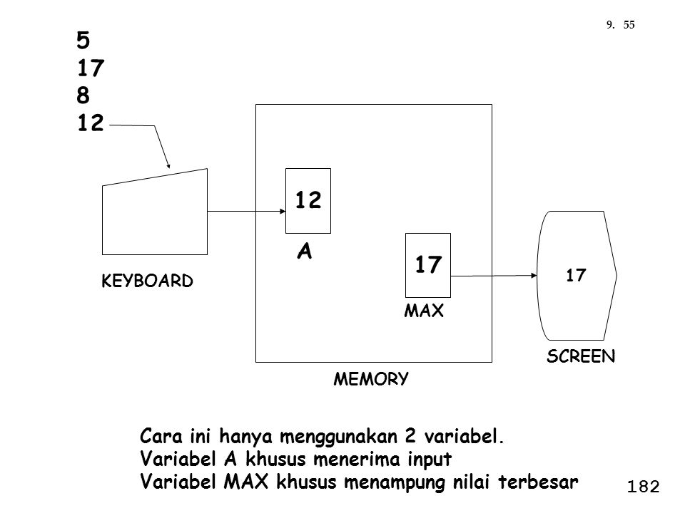 5 17 8 12 12 A 17 Cara ini hanya menggunakan 2 variabel.