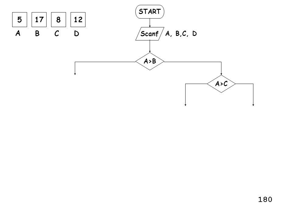 START 5 17 8 12 A B C D Scanf A, B,C, D A>B A>C 180
