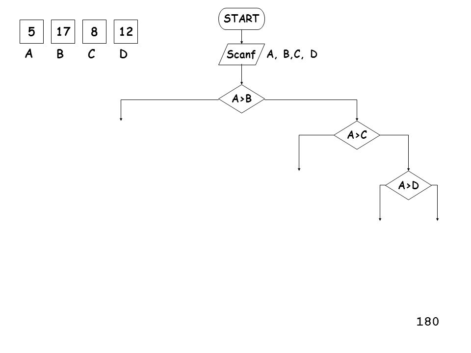 START 5 17 8 12 A B C D Scanf A, B,C, D A>B A>C A>D 180