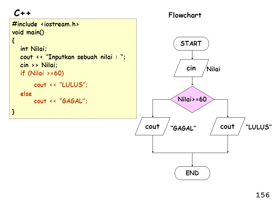 C++ 156 Flowchart cin cout cout #include <iostream.h>